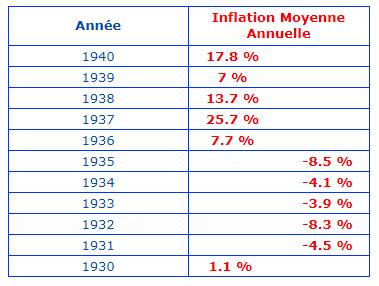 inflation française années 30