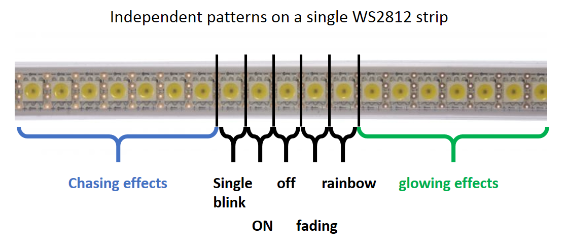 tuto] WS2812 independent patterns on a single strip
