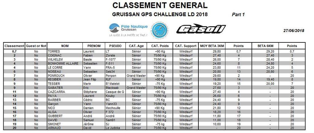 Classement Gene 27062018 Part 1