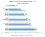 Taux comparée suicide union européenne - Eurostat