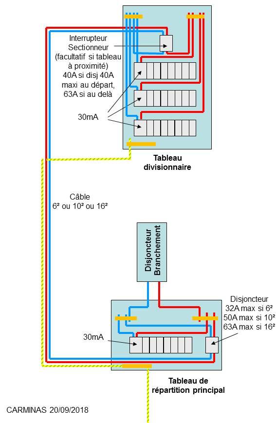 Tableau divisionnaire S