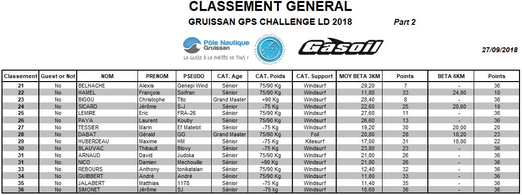 Classement Gene 27092018 Part 2