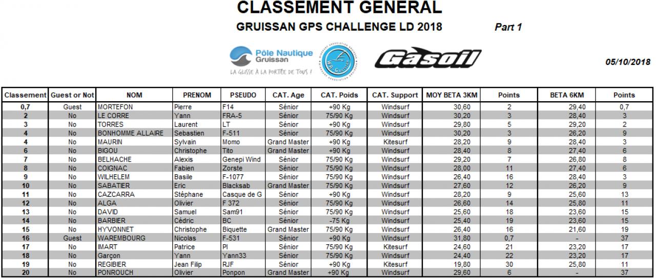 Classement Gene 04102018 Part 1