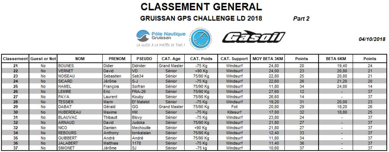 Classement Gene 04102018 Part 2