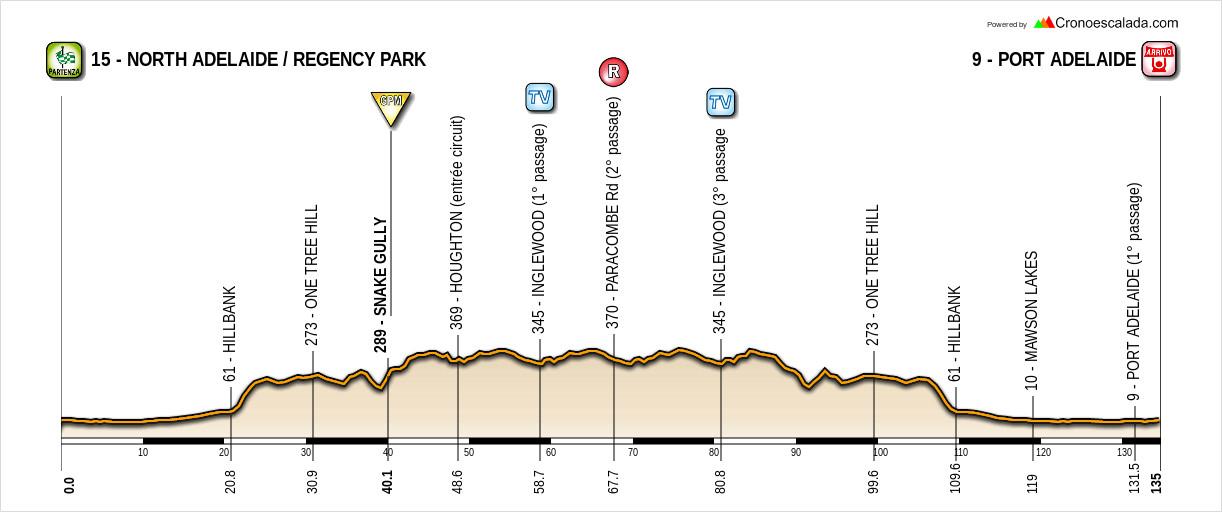 Santos Tour Down Under 19010411090220413516063748