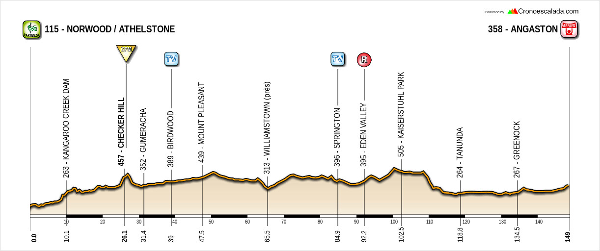 Santos Tour Down Under 19010411090220413516063749