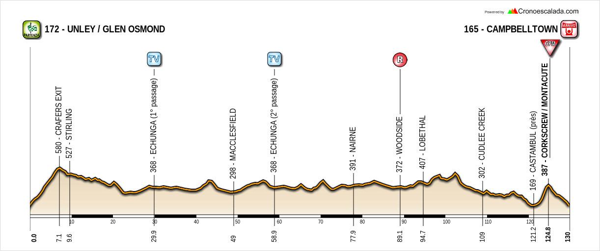 Santos Tour Down Under 19010411090320413516063751