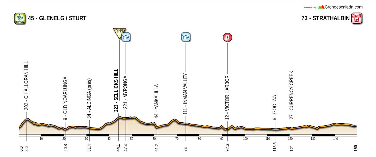 Santos Tour Down Under 19010411090520413516063752