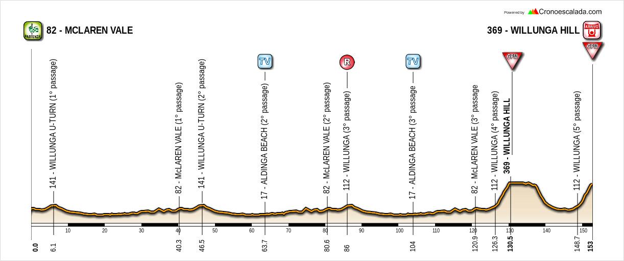 Santos Tour Down Under 19010411090520413516063753