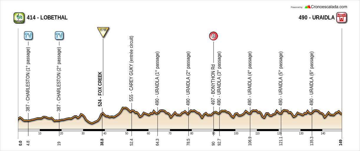 Santos Tour Down Under 19010706222820413516068186