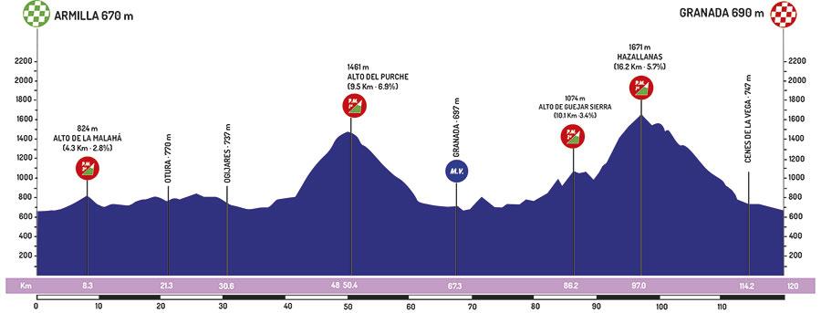 20/02/2019 24/02/2019 Vuelta a Andalucia Ruta Ciclista Del Sol T3 19021710020320413516123677