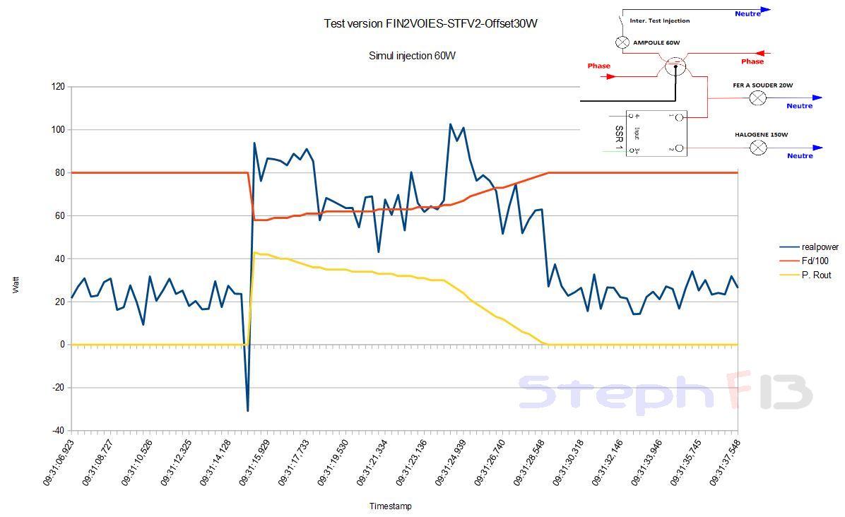 Version FIN2VOIES-STFV2-Offset30W-Testinjection60W-F