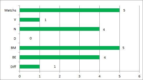Graphe Historique Nimes