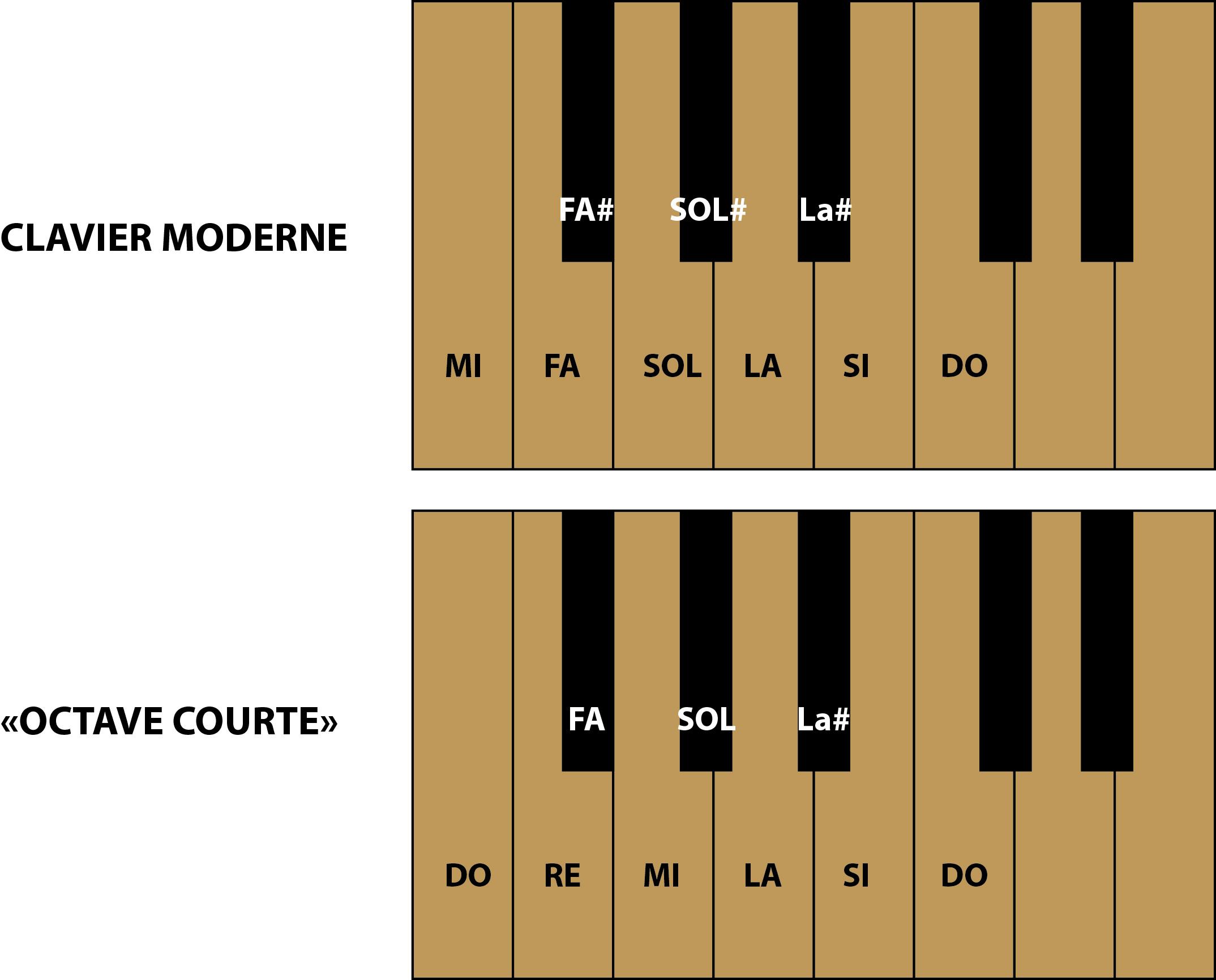 Fabrication d'instruments de musique anciens de bgire 19111111520423134916504699