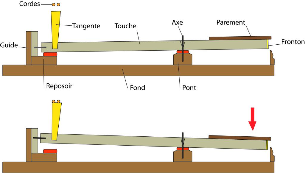 Fabrication d'instruments de musique anciens de bgire 4Lg4Ib-1992-Clavicorde-Pisaurensis-57