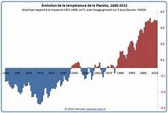 2VOLUTION CLIMTIQUE SCH2M