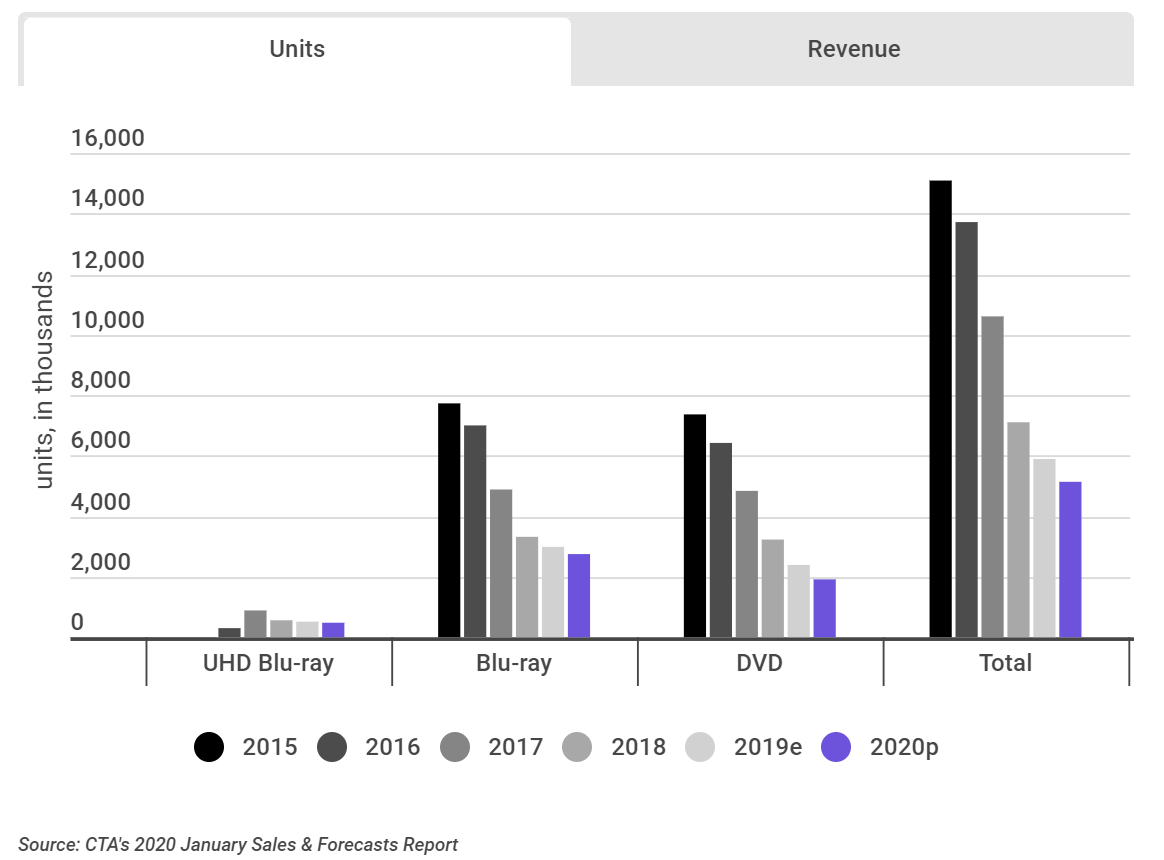 US sales of Blu-ray & DVD players