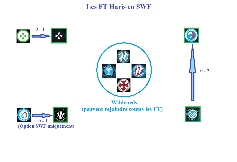 FT haris SWF