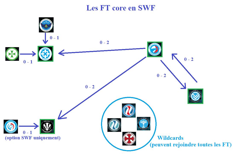 FT core SWF