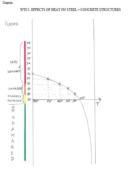 diagram temperatures feu