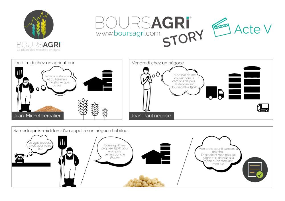 Boursagri® Story Septembre 2020