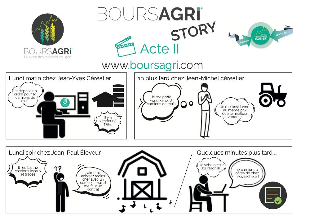 Boursagri® Story Mai 2020