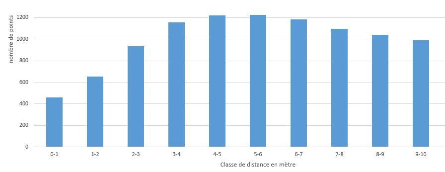 Hitogramme répartition des distance entre BAL par classe de 1m jusqu'à 10