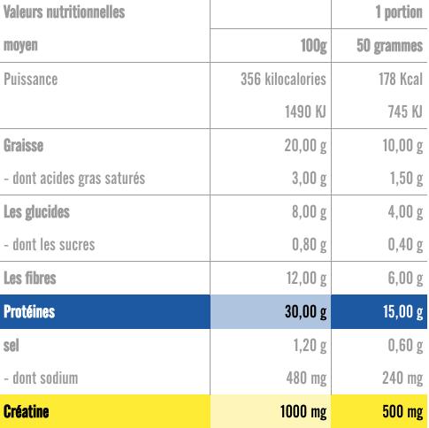 informations nutritionnelles du croissant power proteine