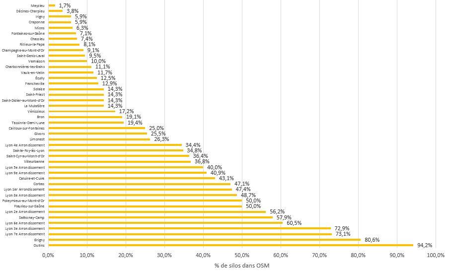histogramme du taux d'enregistrement des silos dans OSM par commune