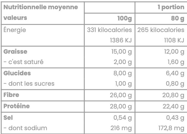 tableau des valeurs nutritionnelles de la focaccella start 80g feeling ok