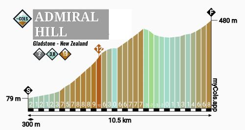 8OuZKb-01-NZCC-admiral-hill.jpg