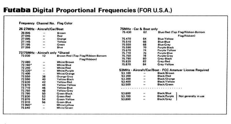 Tableau fréquences Futaba FP-T 2F
